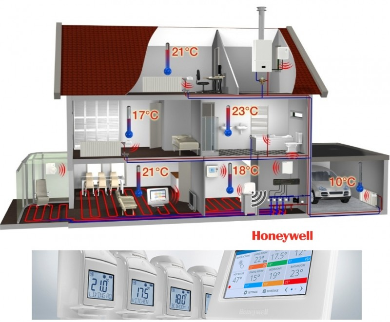 Termostat Honeywell EvoHOME pentru comanda centralei si 6 calorifere
