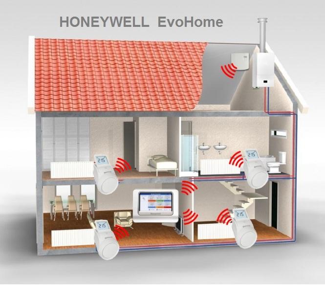 Termostat Honeywell EvoHOME pentru comanda centralei si 4 calorifere