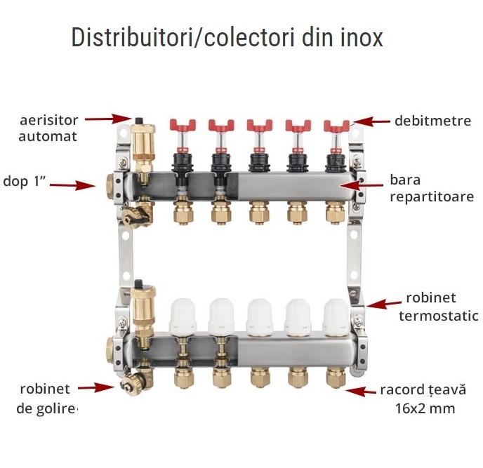 Distribuitor din inox cu debitmetre, ventile termostatice si racorduri 16 mm cu 5 circuite