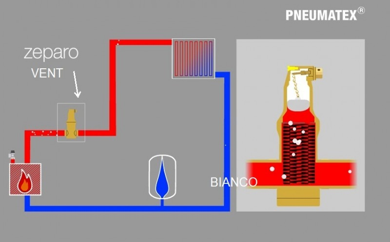 Separator pentru microbule Zeparo ZUV Vent 11/2