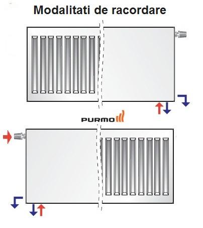 Calorifer cu alimentare inferioara Purmo CV 22-450-1000