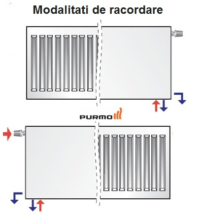 Calorifer Purmo Compact Ventil 22-900-1400