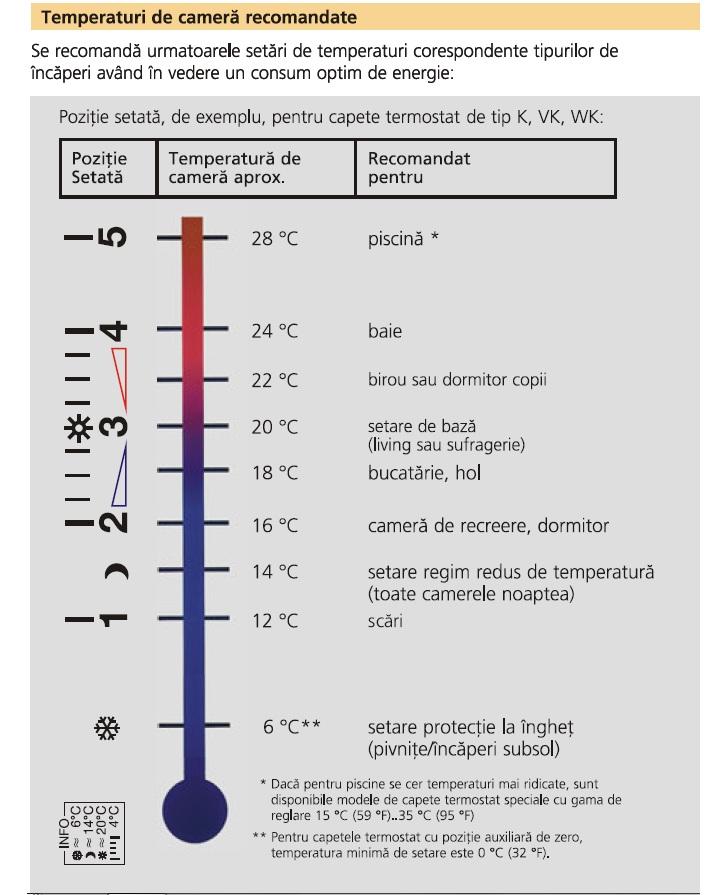 Robinet cu cap termostatic 1/2 Heimeier DX